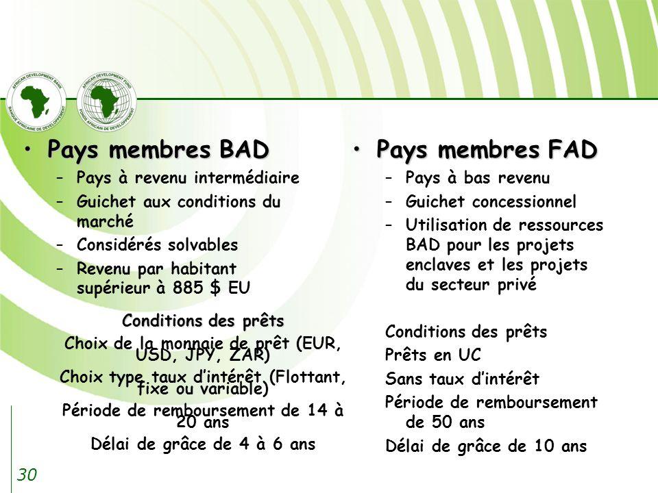 Pays membres BAD Pays membres FAD Pays à revenu intermédiaire