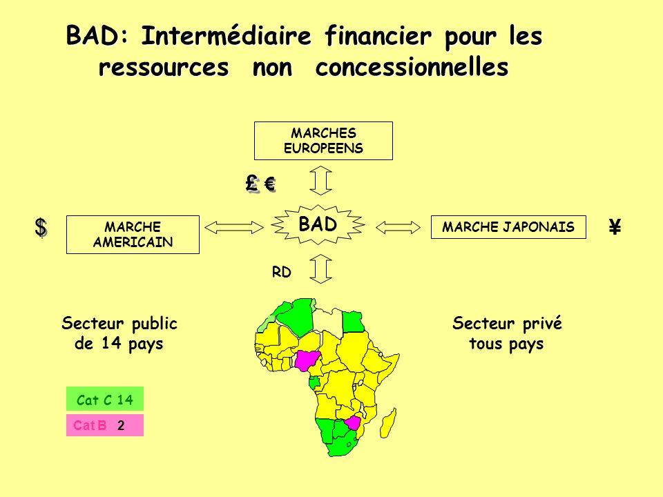 BAD: Intermédiaire financier pour les ressources non concessionnelles