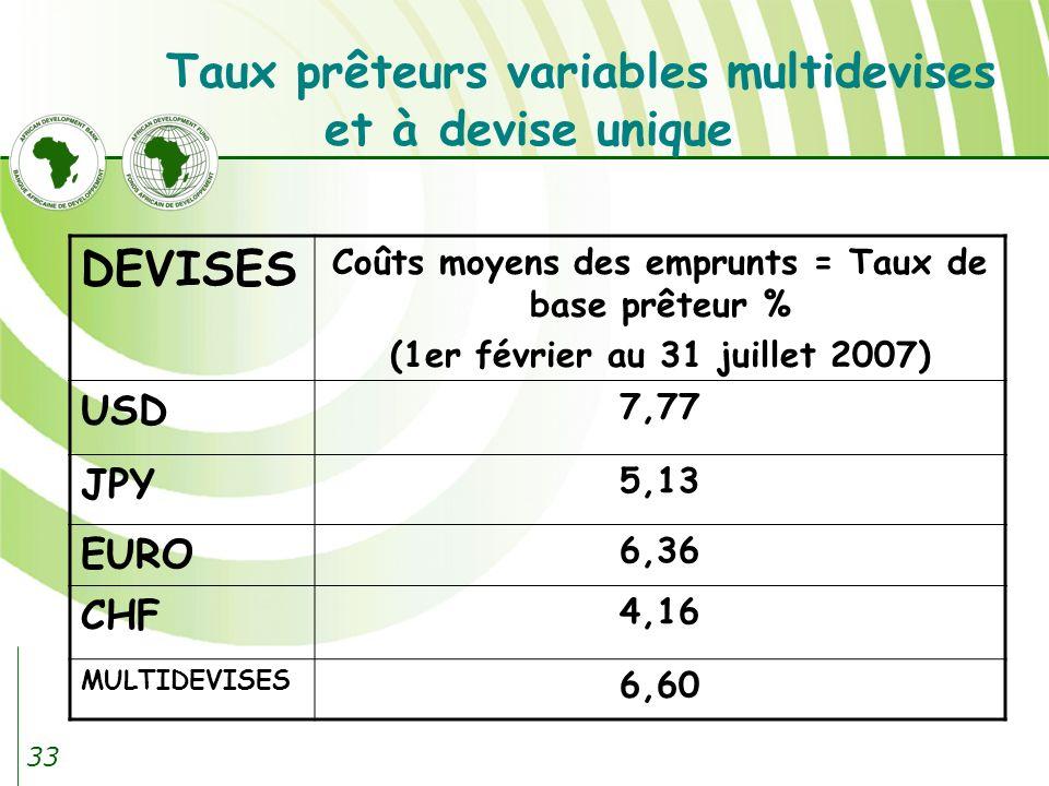 Taux prêteurs variables multidevises et à devise unique
