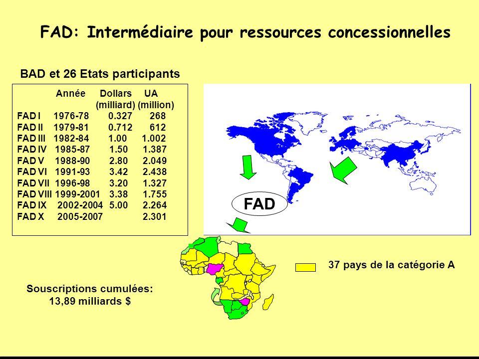 FAD: Intermédiaire pour ressources concessionnelles