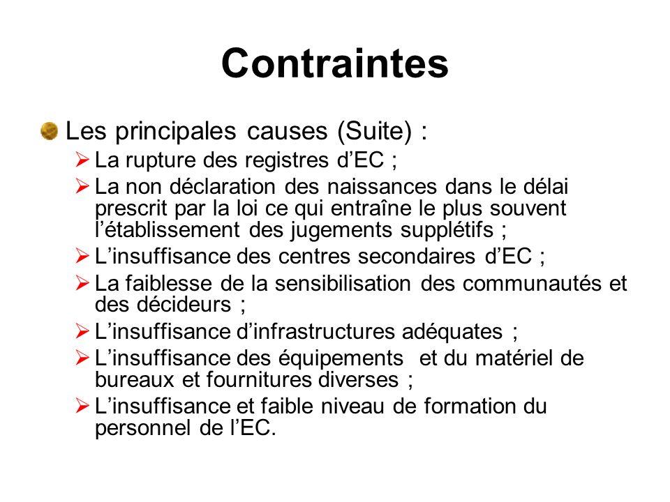 Contraintes Les principales causes (Suite) :