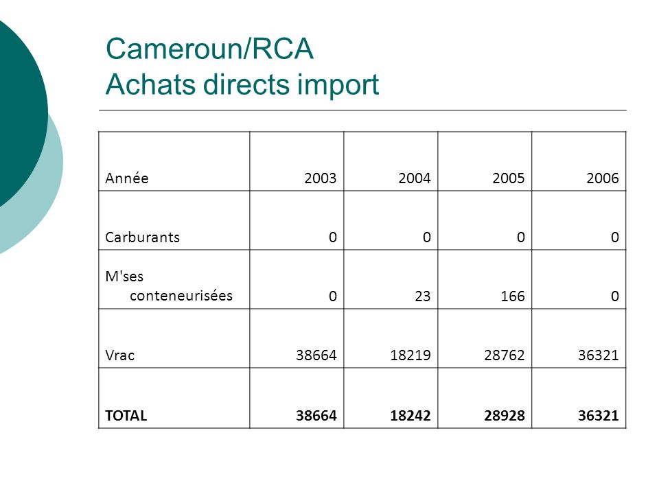 Cameroun/RCA Achats directs import