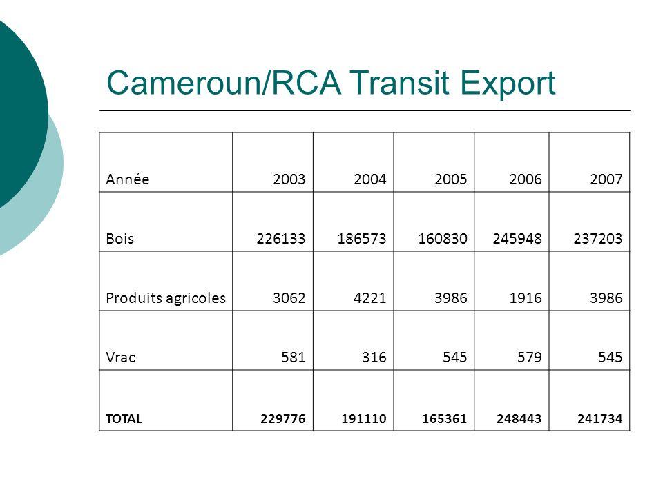 Cameroun/RCA Transit Export