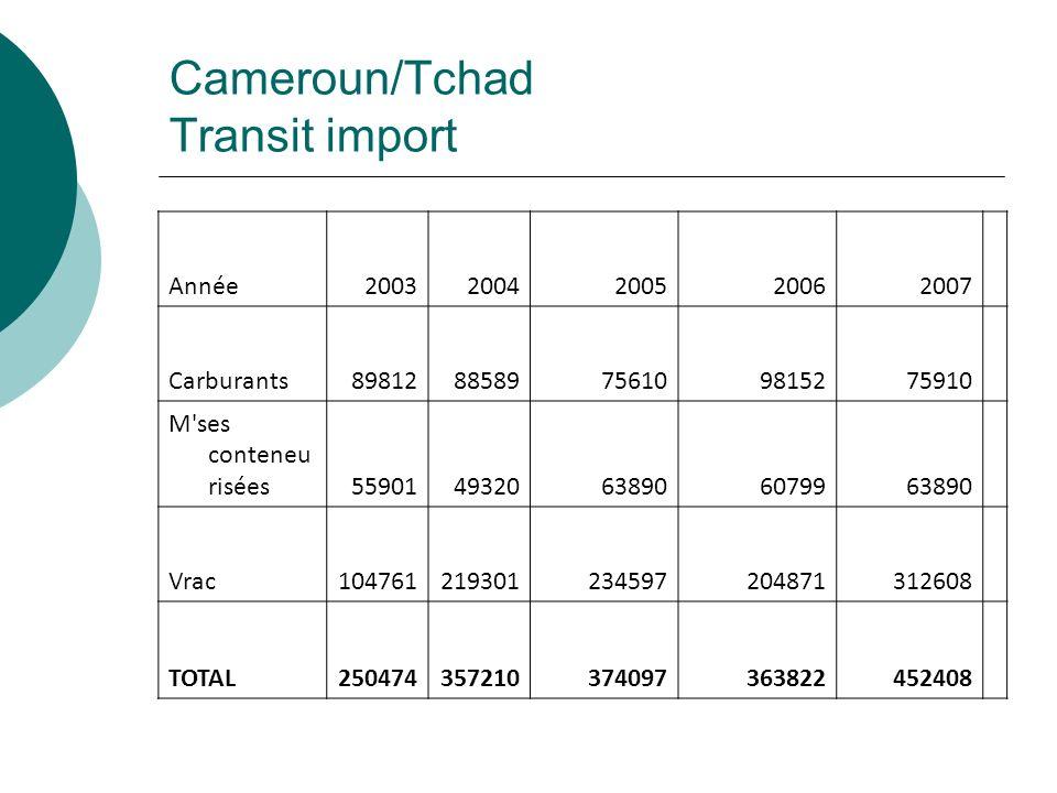Cameroun/Tchad Transit import