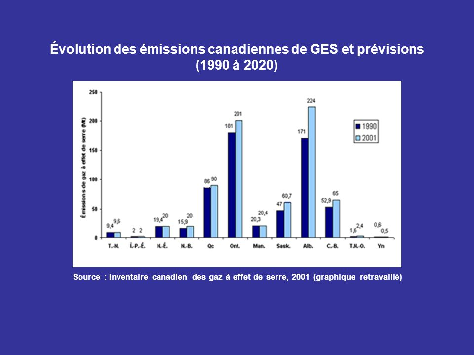 Évolution des émissions canadiennes de GES et prévisions (1990 à 2020)