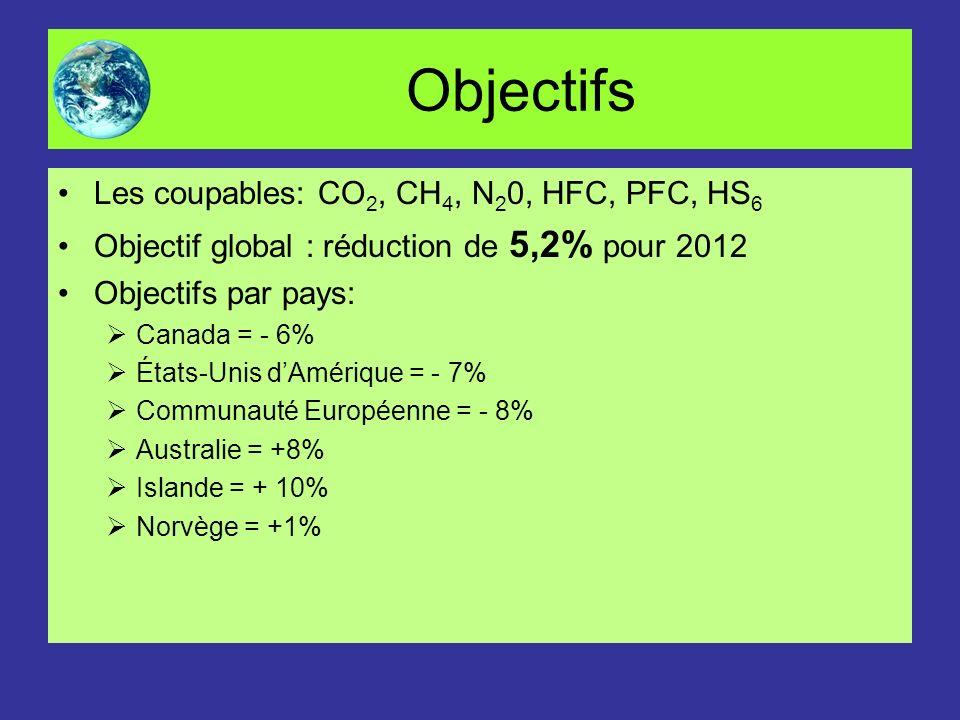 Objectifs Les coupables: CO2, CH4, N20, HFC, PFC, HS6