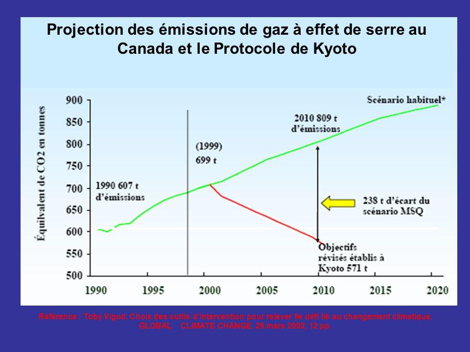 Projection des émissions de gaz