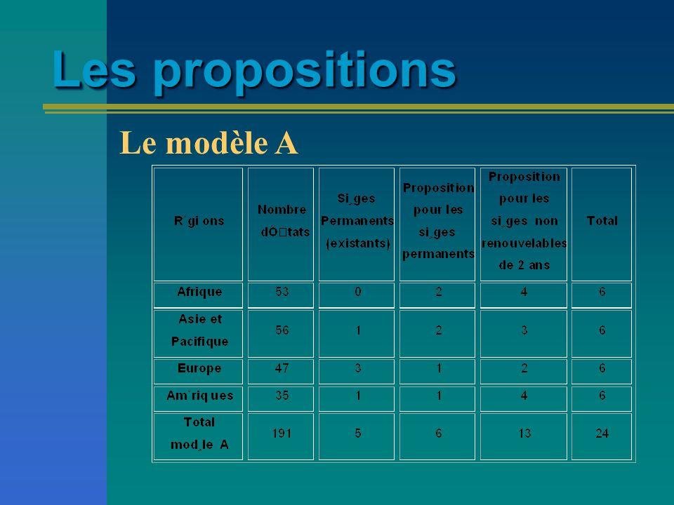 Les propositions Le modèle A