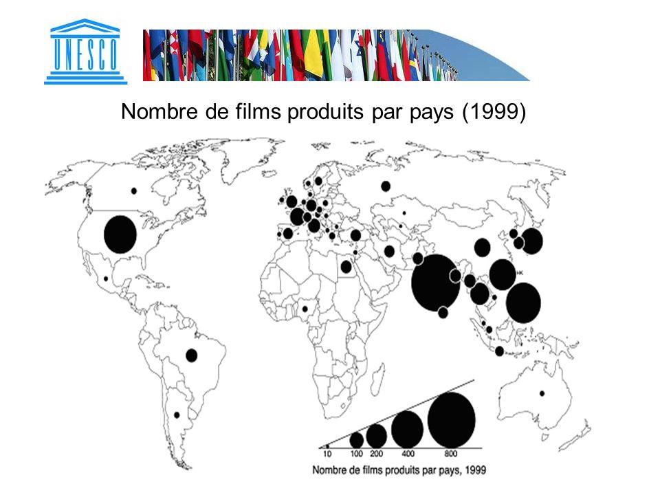 Nombre de films produits par pays (1999)