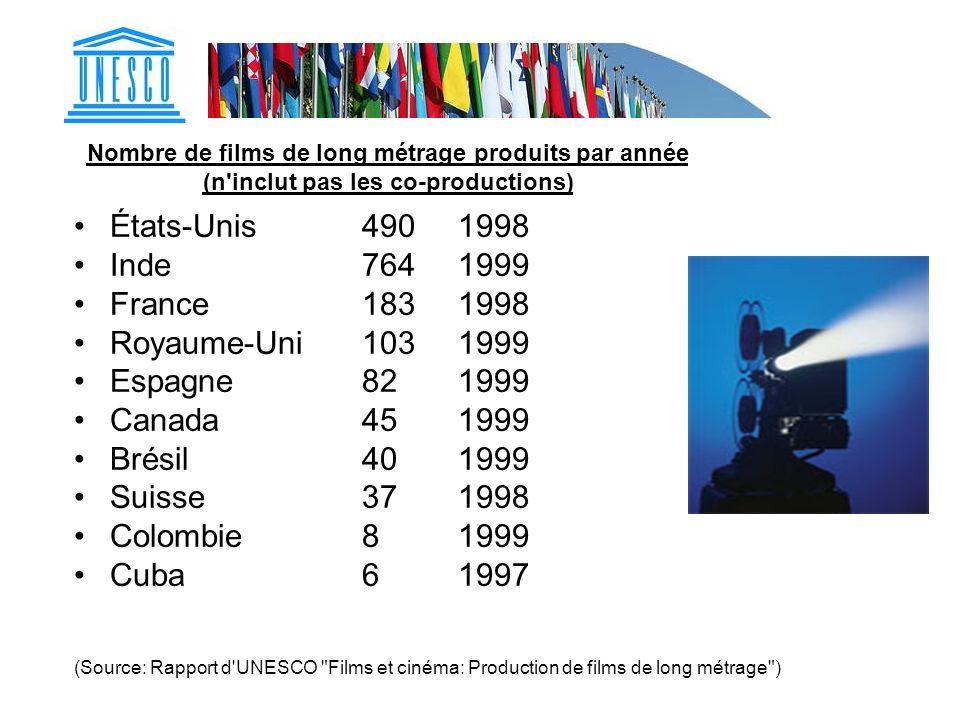 États-Unis 490 1998 Inde 764 1999 France 183 1998 Royaume-Uni 103 1999