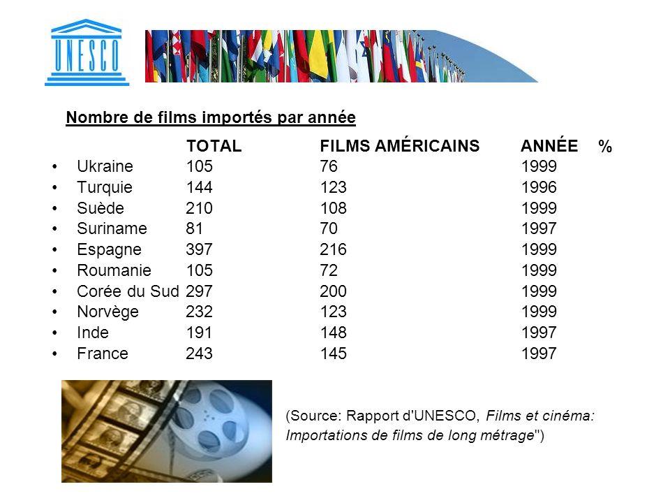 Nombre de films importés par année