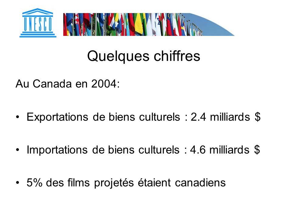 Quelques chiffres Au Canada en 2004: