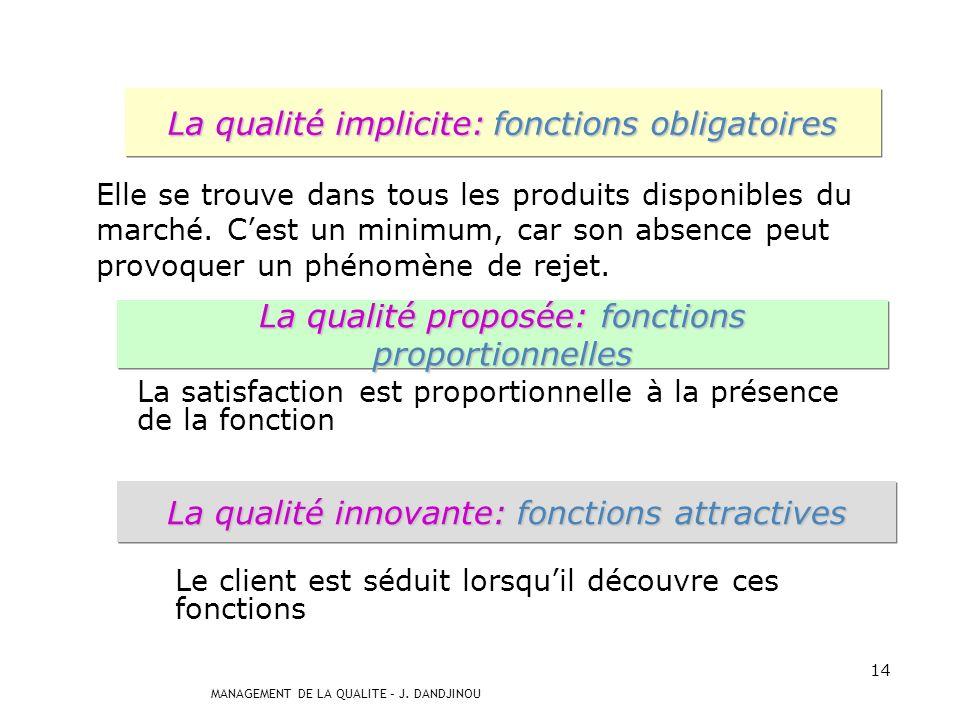 La qualité implicite: fonctions obligatoires