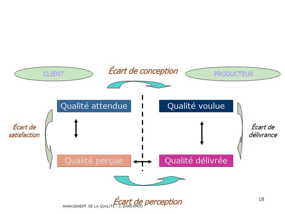 Écart de conception Qualité attendue Qualité voulue Qualité perçue