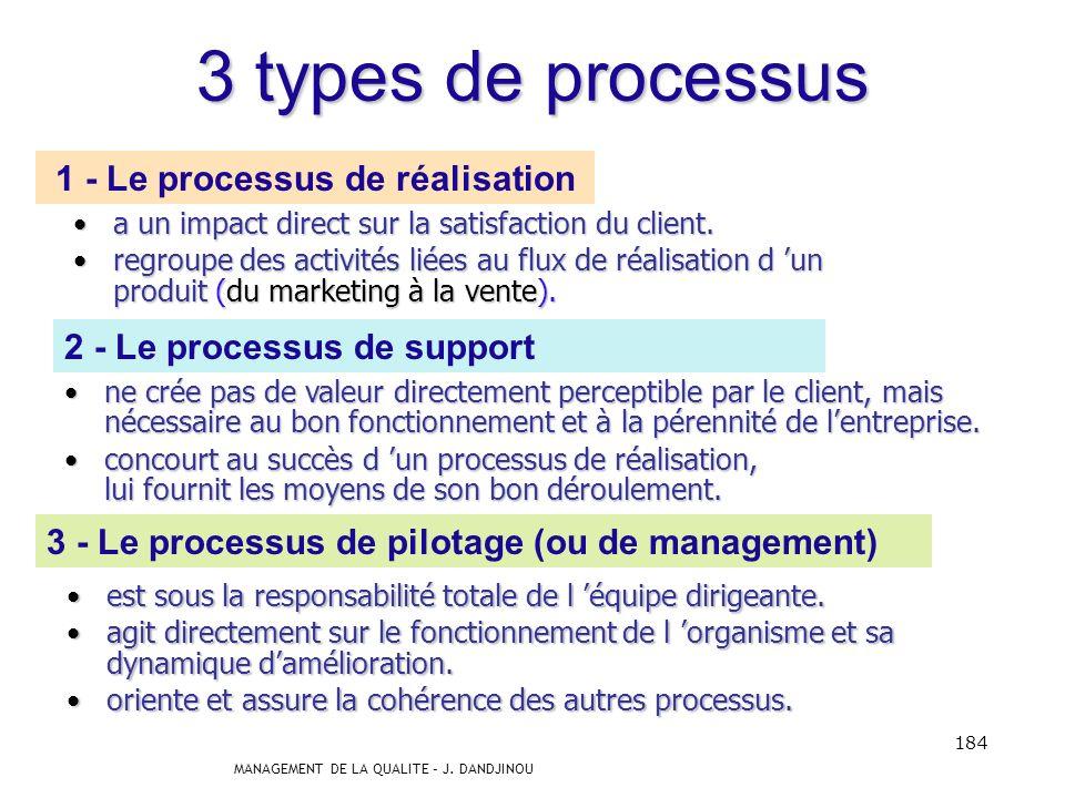 1 - Le processus de réalisation