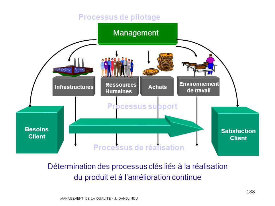 Processus de réalisation Processus support Processus de pilotage