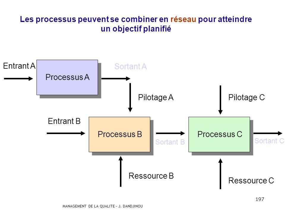 Les processus peuvent se combiner en réseau pour atteindre un objectif planifié