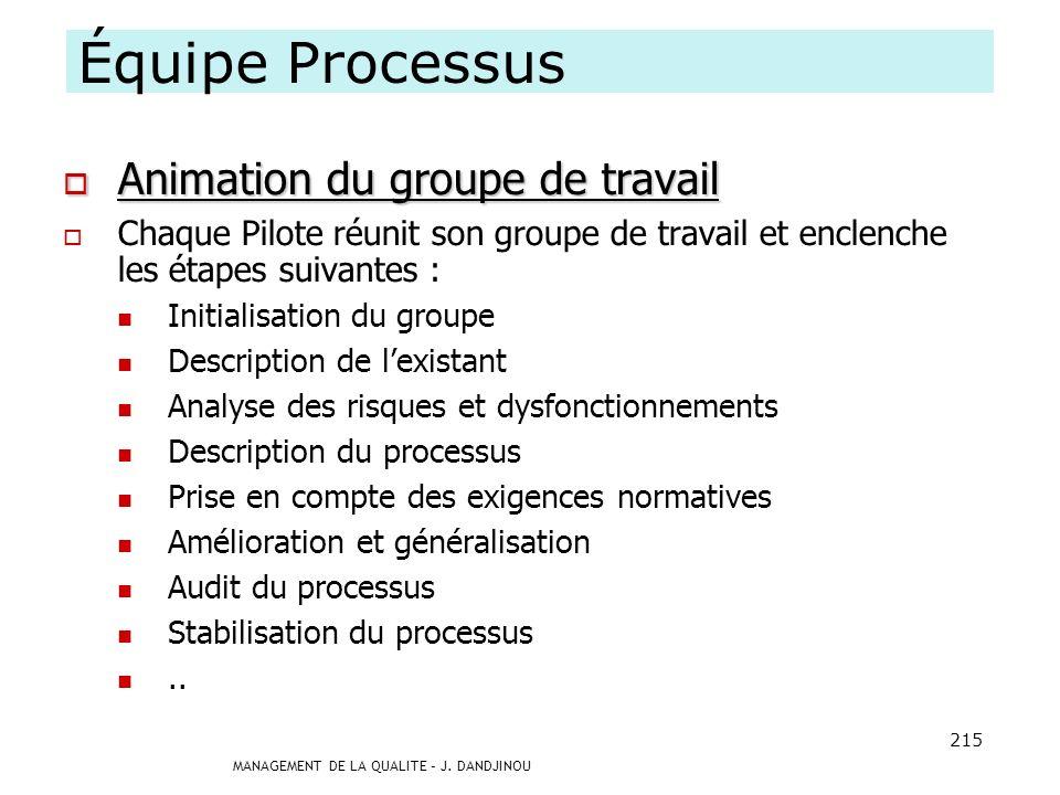 Équipe Processus Animation du groupe de travail
