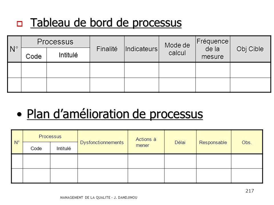 Plan d'amélioration de processus