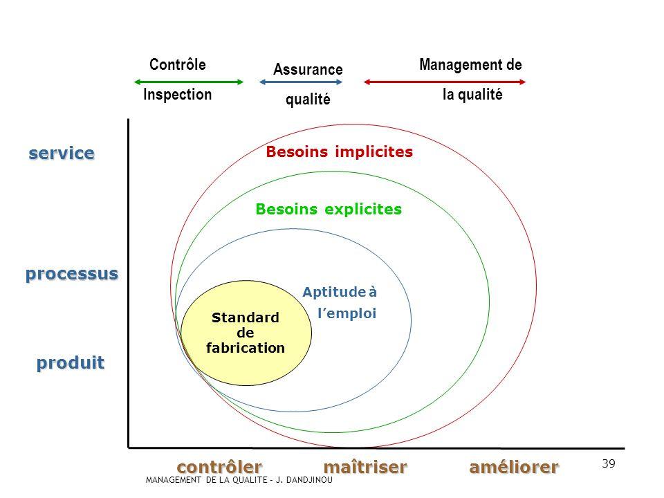 Contrôle Inspection Management de la qualité Assurance qualité service