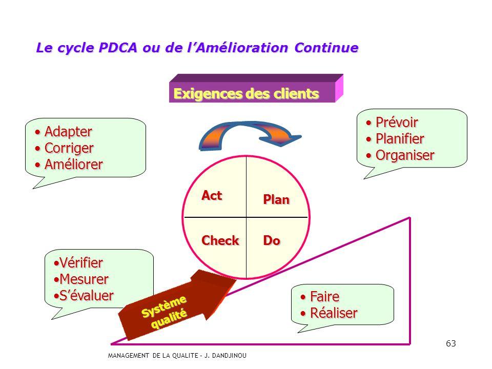 Le cycle PDCA ou de l'Amélioration Continue