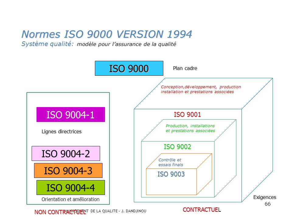 Normes ISO 9000 VERSION 1994 Système qualité: modèle pour l'assurance de la qualité