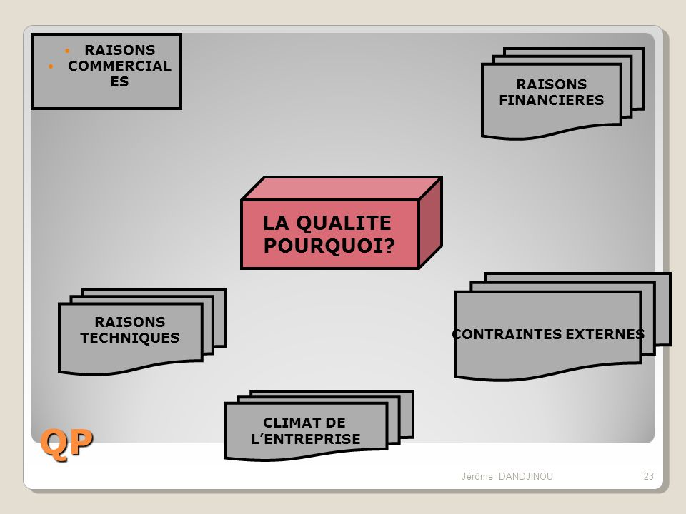 QP LA QUALITE POURQUOI RAISONS COMMERCIALES RAISONS FINANCIERES