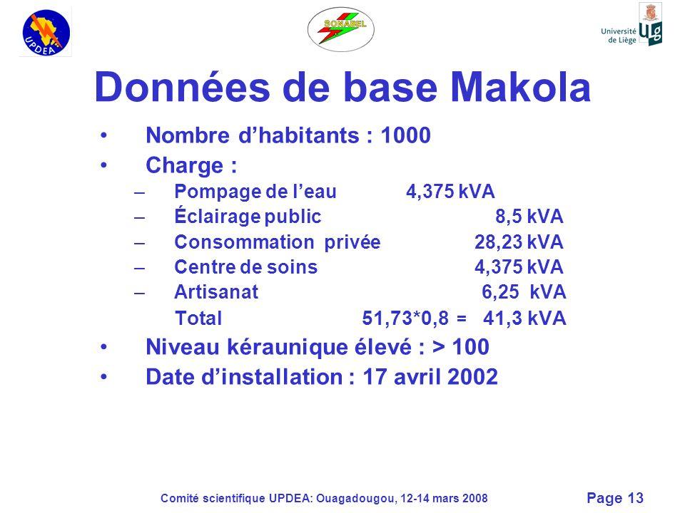 Données de base Makola Nombre d'habitants : 1000 Charge :
