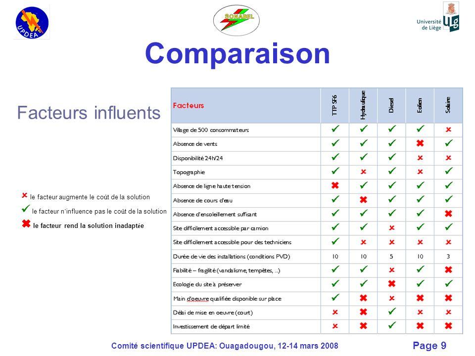 Comparaison Facteurs influents