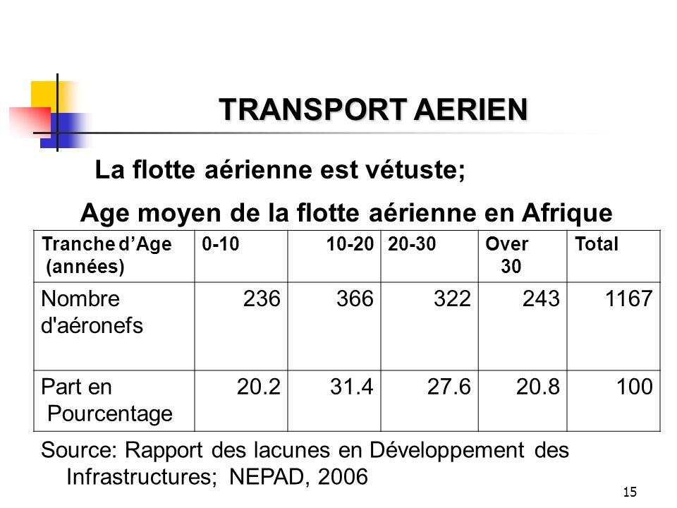 Age moyen de la flotte aérienne en Afrique
