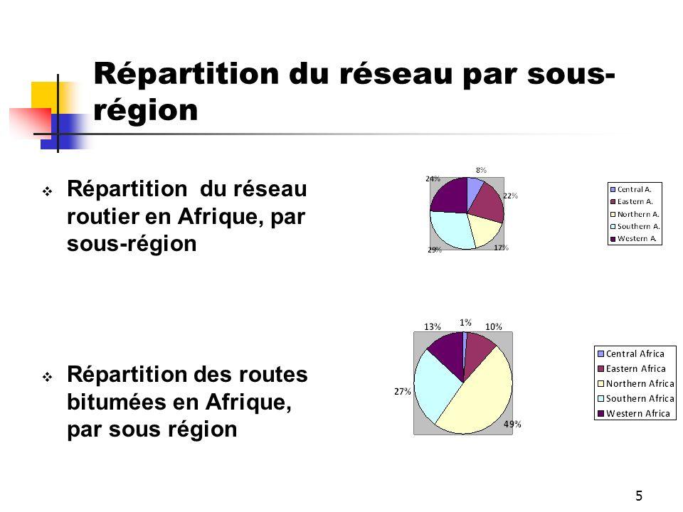 Répartition du réseau par sous-région