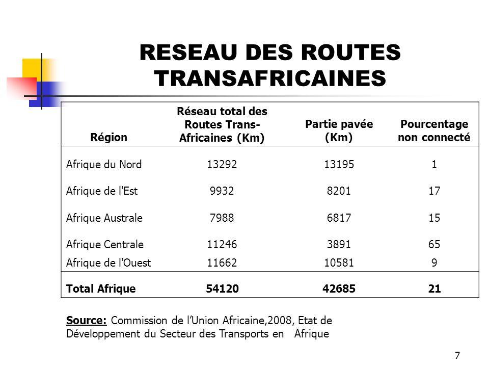 RESEAU DES ROUTES TRANSAFRICAINES