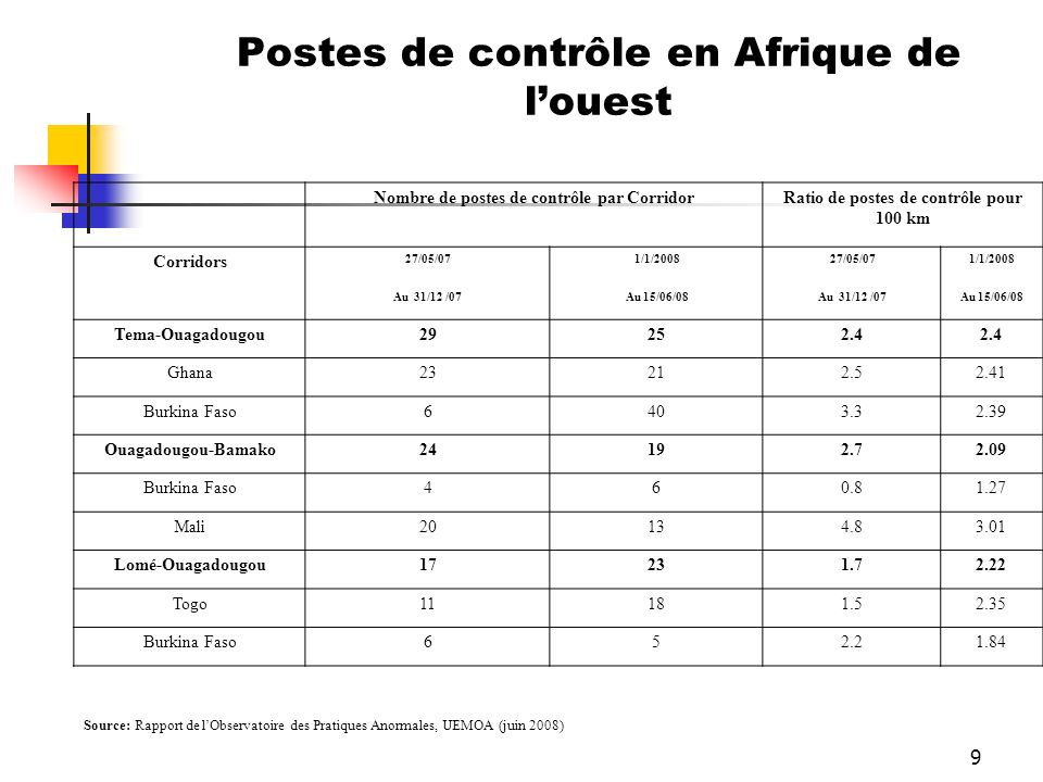 Postes de contrôle en Afrique de l'ouest
