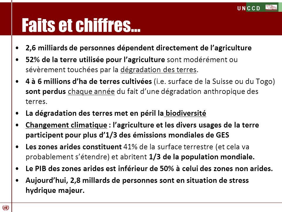 Faits et chiffres… 2,6 milliards de personnes dépendent directement de l'agriculture.