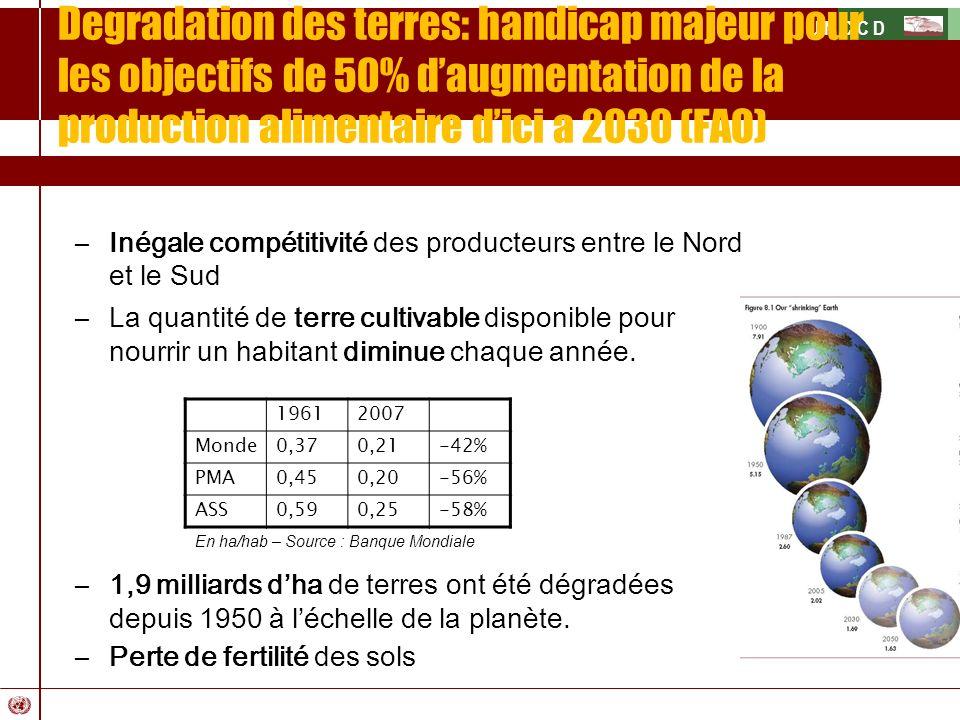 Degradation des terres: handicap majeur pour les objectifs de 50% d'augmentation de la production alimentaire d'ici a 2030 (FAO)