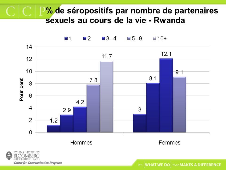 % de séropositifs par nombre de partenaires sexuels au cours de la vie - Rwanda