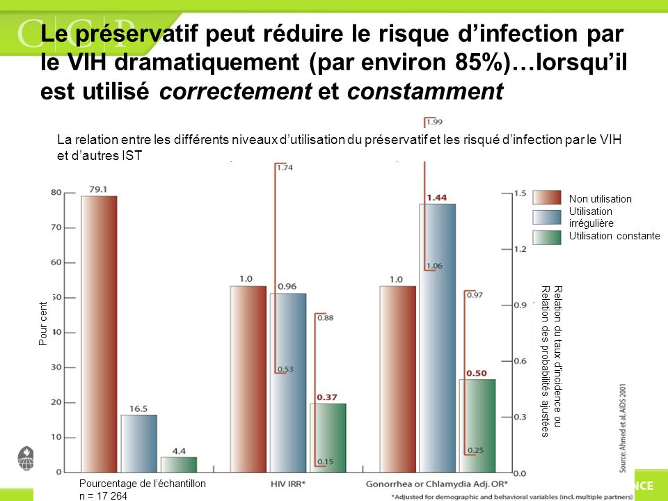 Le préservatif peut réduire le risque d'infection par le VIH dramatiquement (par environ 85%)…lorsqu'il est utilisé correctement et constamment