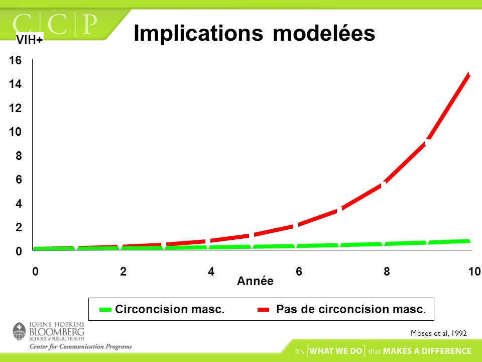 Implications modelées