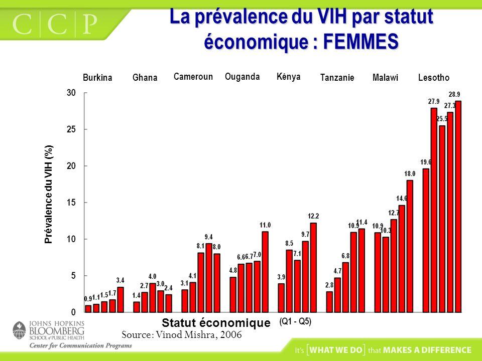 La prévalence du VIH par statut économique : FEMMES