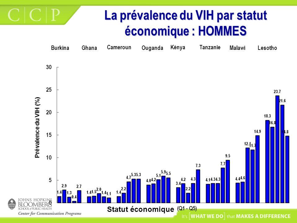La prévalence du VIH par statut économique : HOMMES