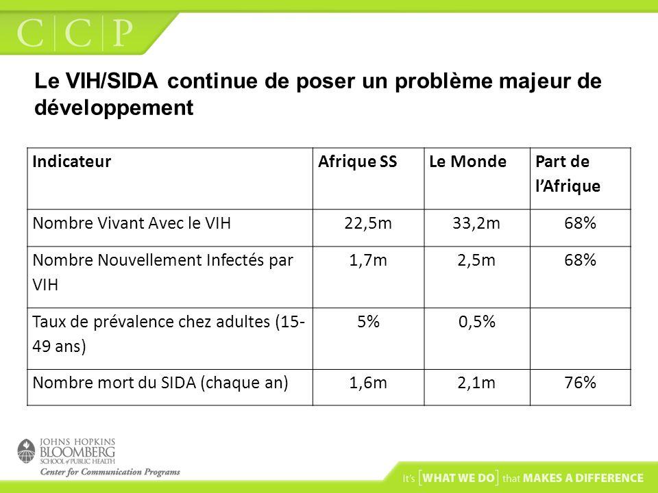 Le VIH/SIDA continue de poser un problème majeur de développement