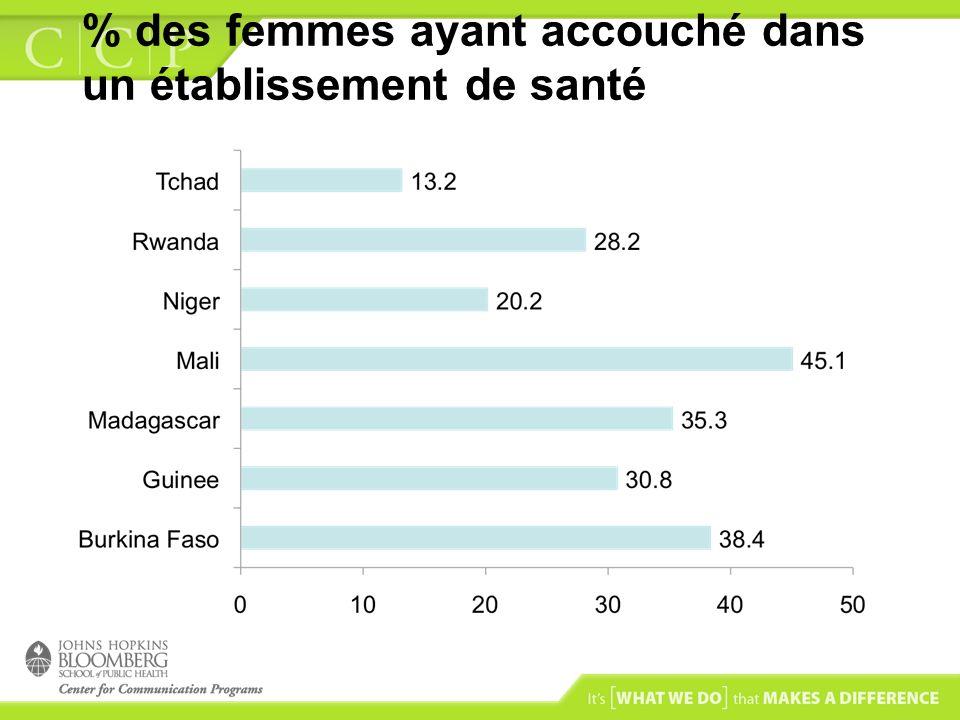 % des femmes ayant accouché dans un établissement de santé