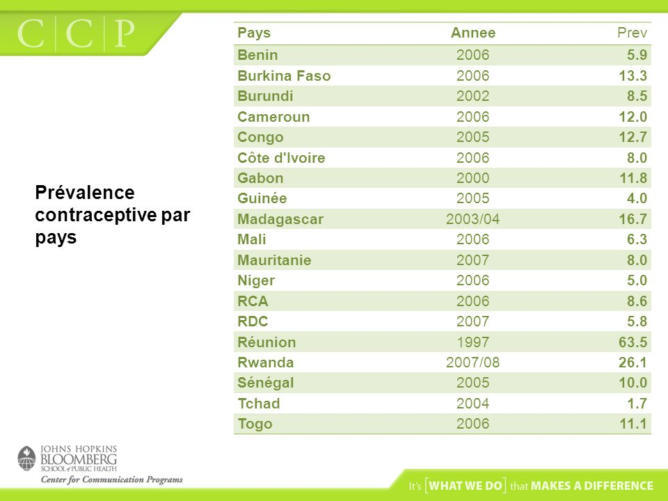 Prévalence contraceptive par pays