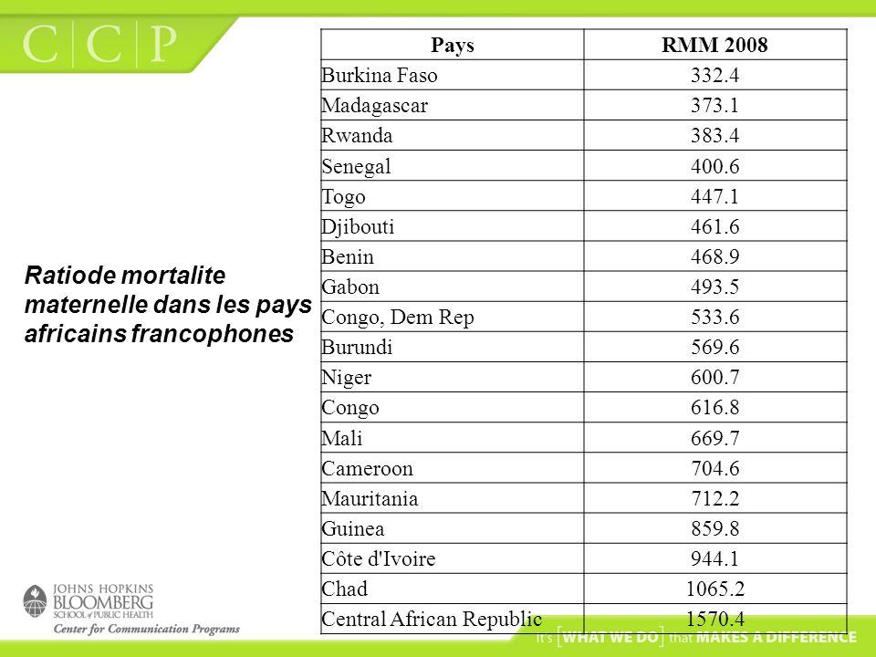 Ratiode mortalite maternelle dans les pays africains francophones