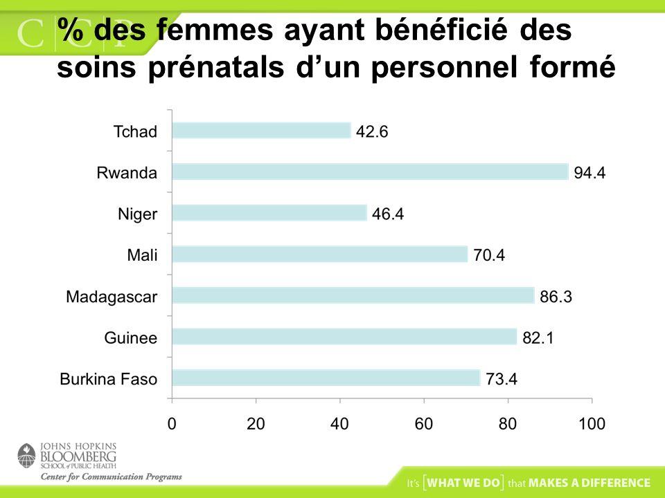 % des femmes ayant bénéficié des soins prénatals d'un personnel formé