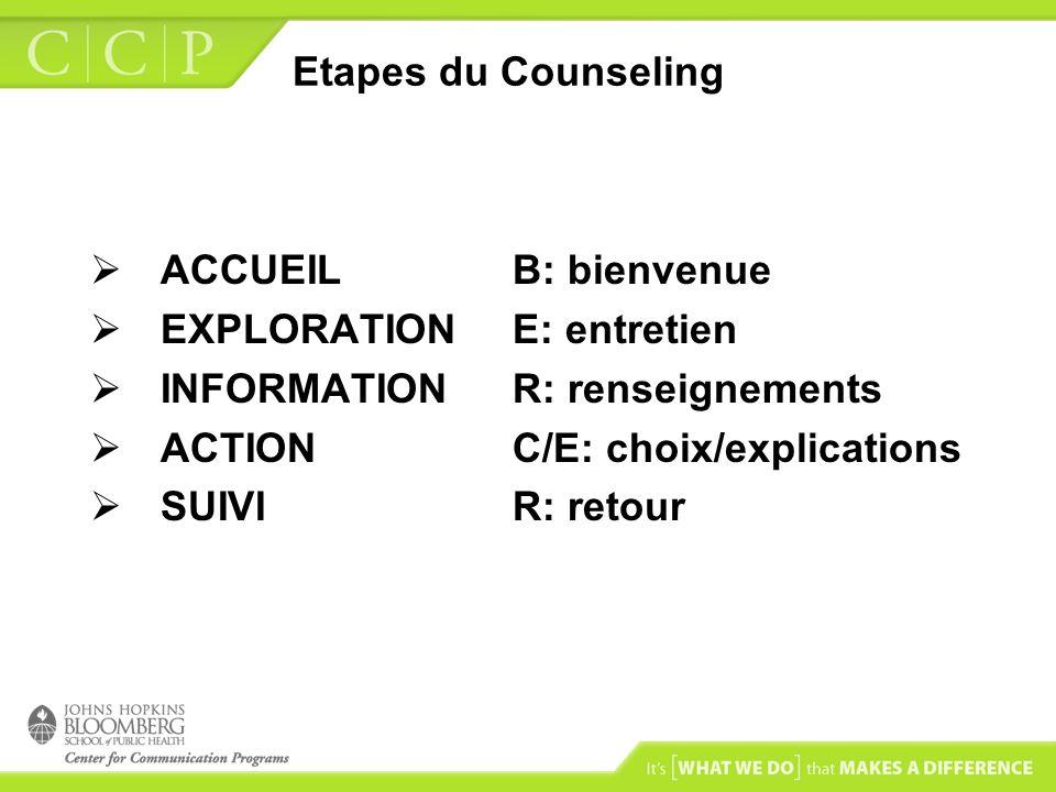 Etapes du Counseling ACCUEIL B: bienvenue. EXPLORATION E: entretien. INFORMATION R: renseignements.