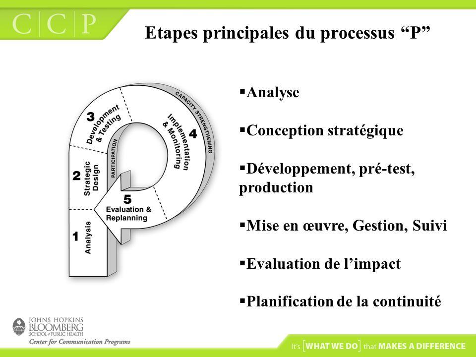 Etapes principales du processus P