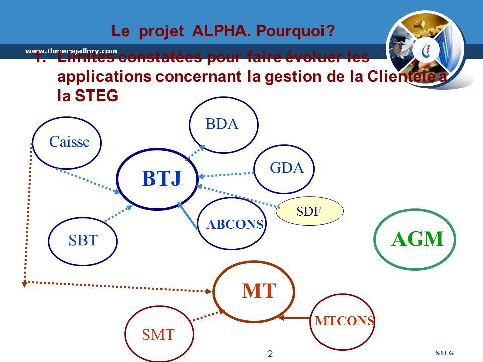 Le projet ALPHA. Pourquoi