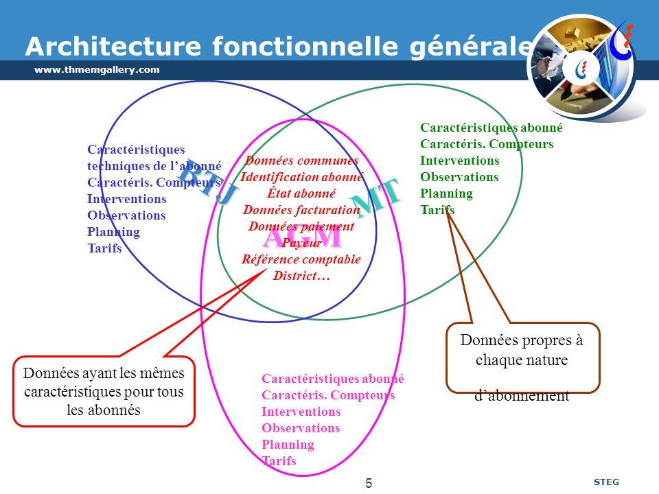 Architecture fonctionnelle générale