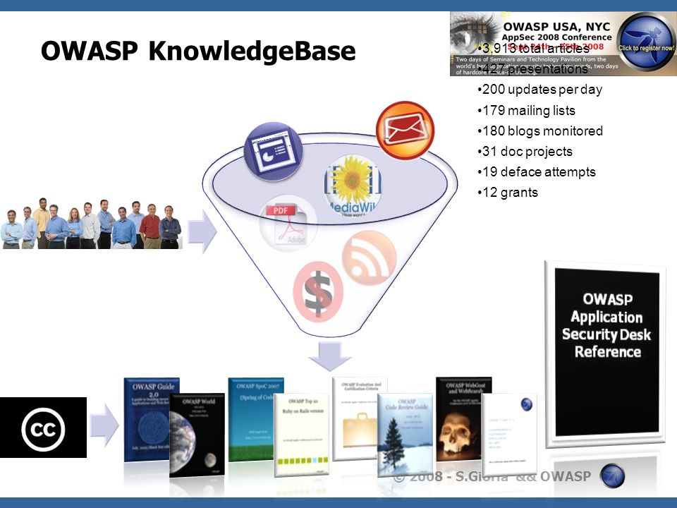 OWASP KnowledgeBase 3,913 total articles 427 presentations